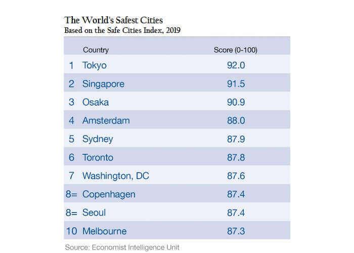 東京是世界最安全城市